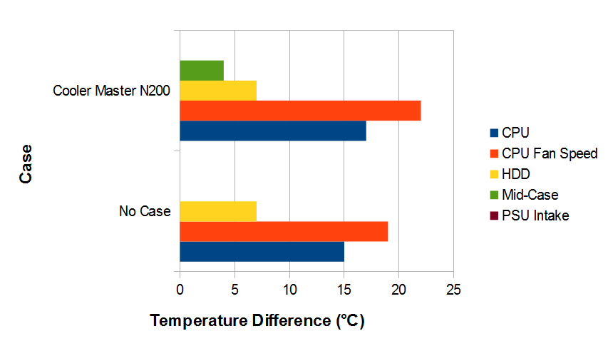 this case's cooling was quite good, probably due to the presence of two  120mm fans  the air temperature inside the case only got to 4�c warmer than  the